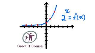 Exponential Functions - Mathematics