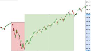 Beginner To Intermediate Trading & Investing ETFs Explained